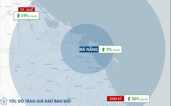 Giá rao bán đất nền Bất động sản Đà Nẵng