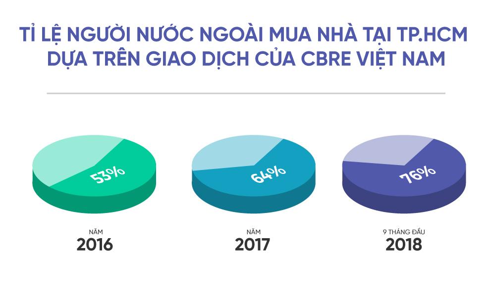 Người nước ngoài mua nhà tại Việt Nam