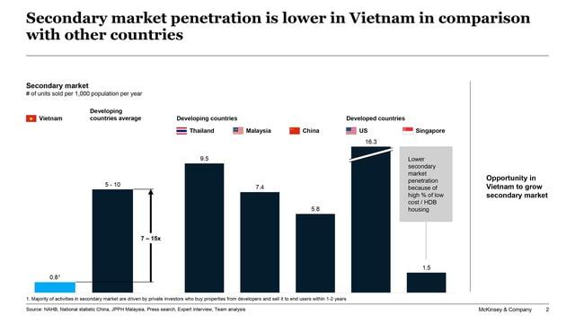 Thị trường Bất động sản Việt Nam