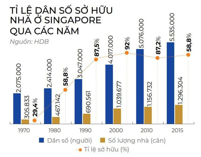 Tỷ lệ sở hữu nhà Singapore