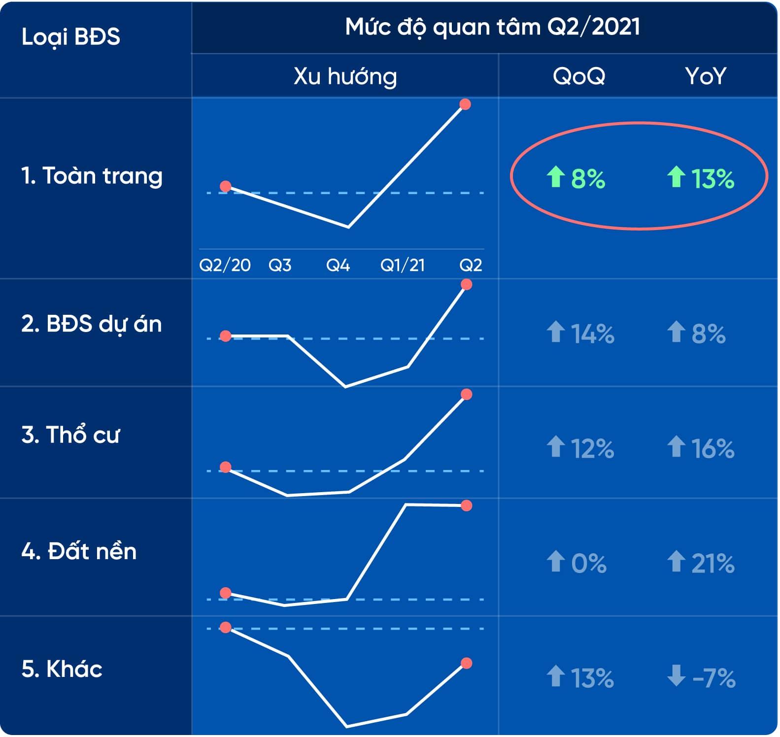 Mức độ quan tâm bất động sản quý 2/2021