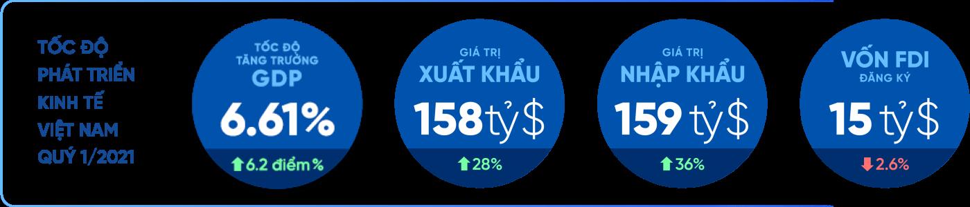 Tốc độ tăng trưởng Kinh tế Việt Nam 2021