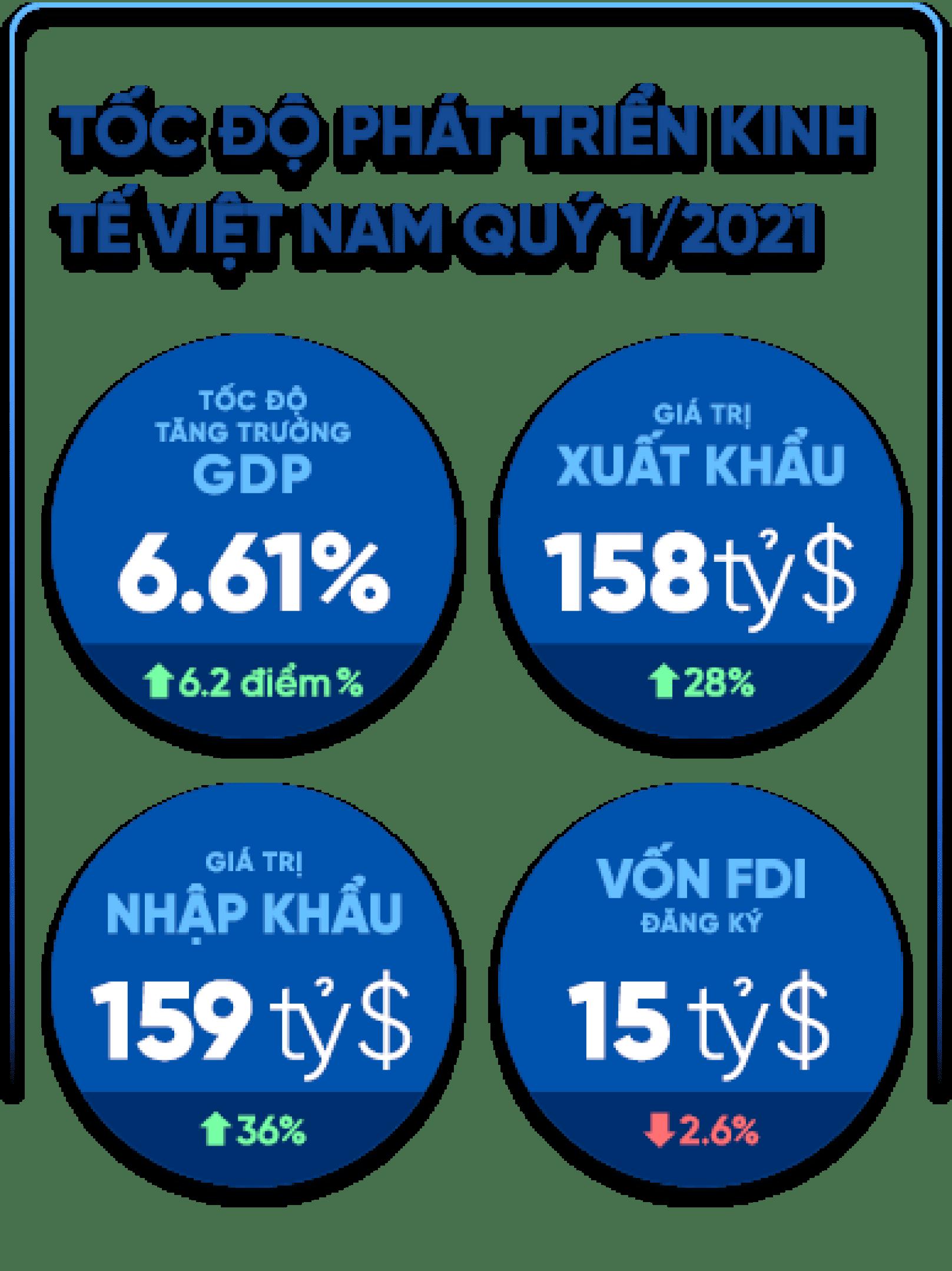 Tốc độ tăng trưởng kinh tế Việt Nam